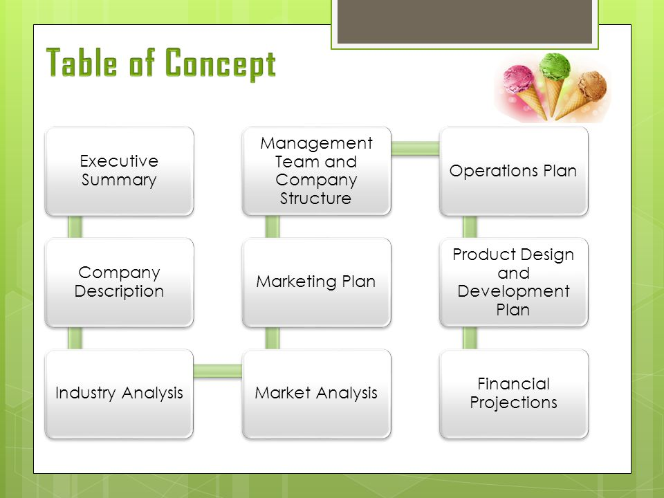 Table of Concept Executive Summary Company Description