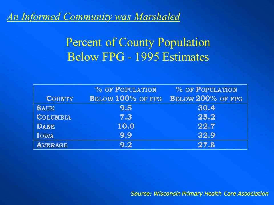 Percent of County Population Below FPG - 1995 Estimates
