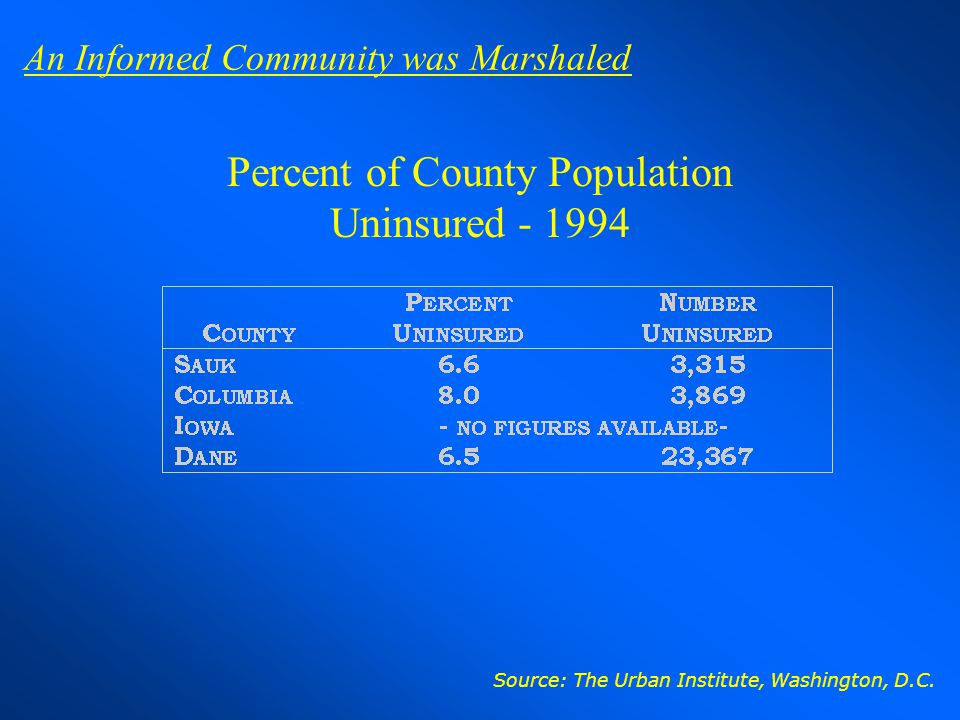 Percent of County Population Uninsured