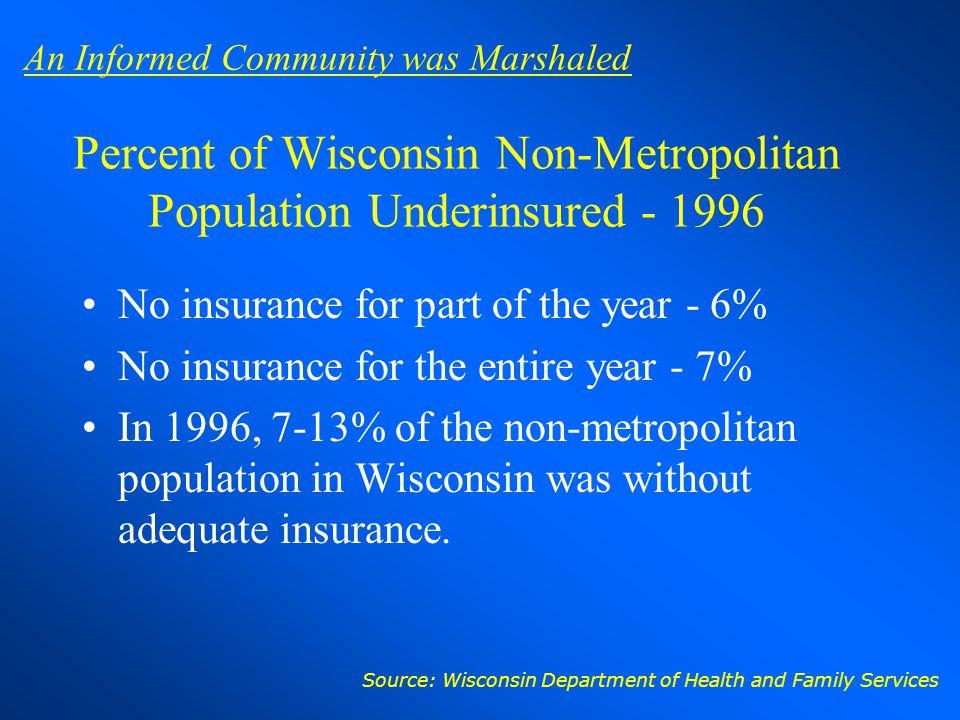 Percent of Wisconsin Non-Metropolitan Population Underinsured - 1996