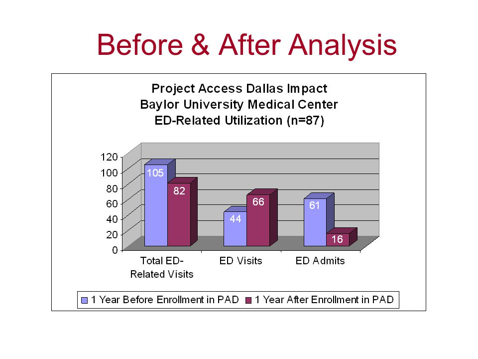 Before & After Analysis