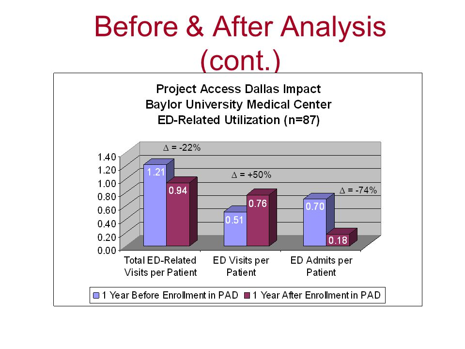 Before & After Analysis (cont.)
