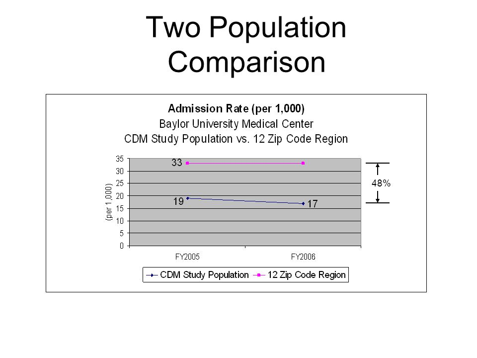 Two Population Comparison