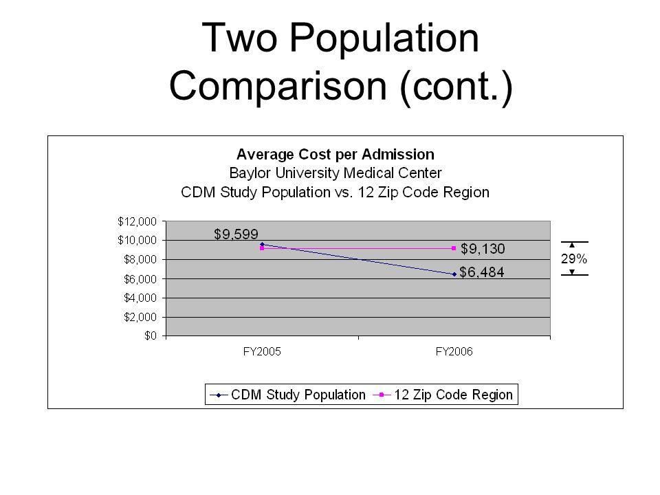 Two Population Comparison (cont.)