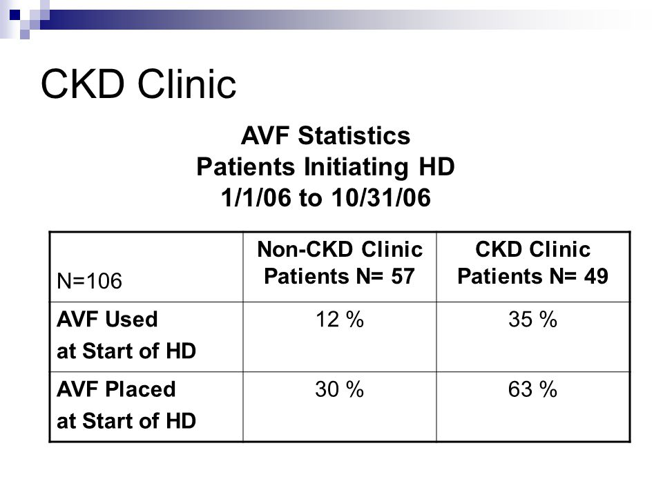 Patients Initiating HD Non-CKD Clinic Patients N= 57