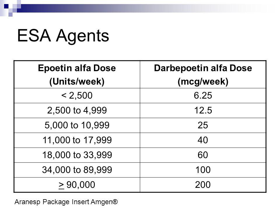 ESA Agents Epoetin alfa Dose (Units/week) Darbepoetin alfa Dose