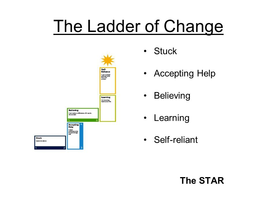 The Ladder of Change Stuck Seeing the Big Picture Accepting Help