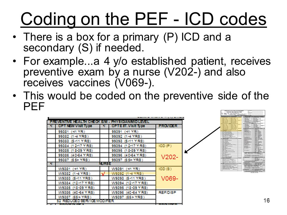 Coding on the PEF - ICD codes