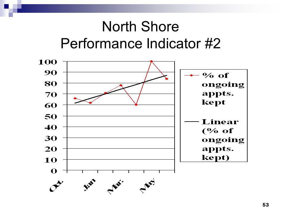 North Shore Performance Indicator #2