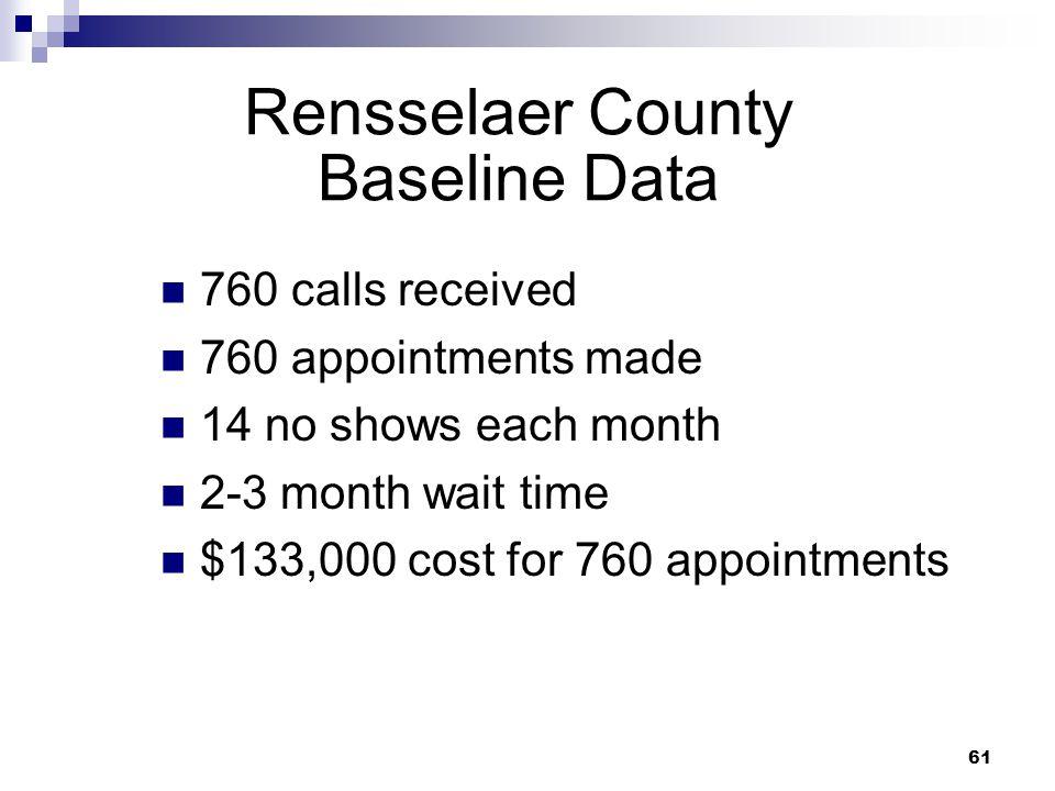 Rensselaer County Baseline Data