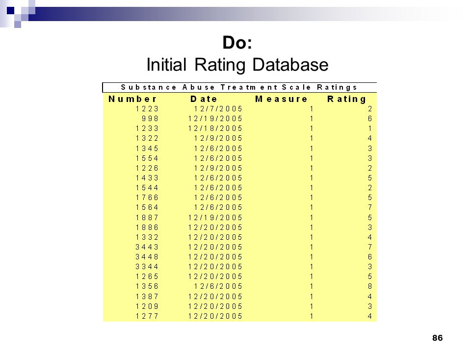 Do: Initial Rating Database