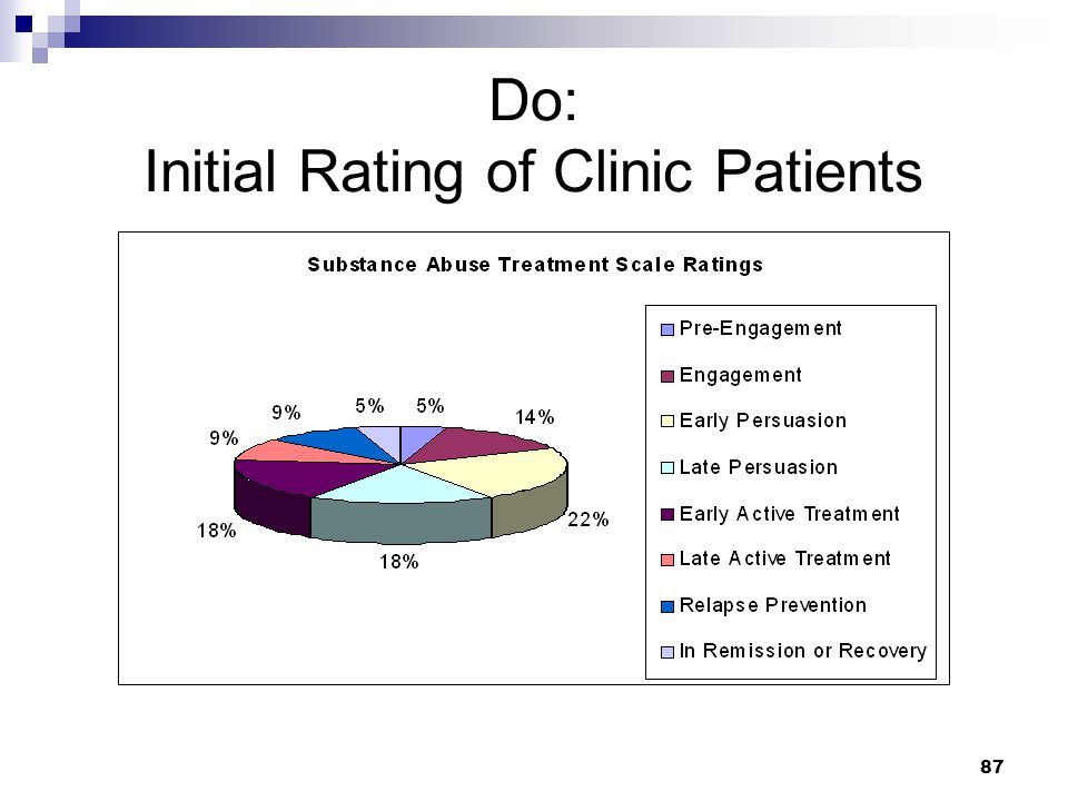 Do: Initial Rating of Clinic Patients