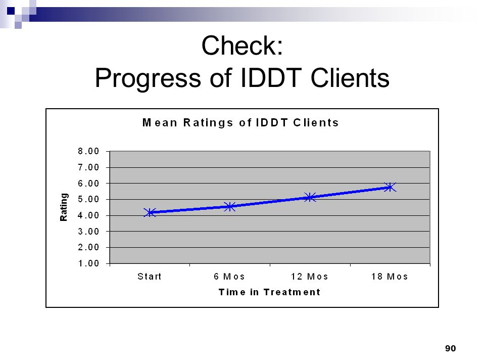 Check: Progress of IDDT Clients