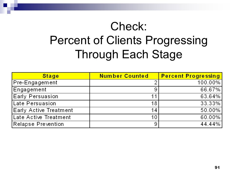 Check: Percent of Clients Progressing Through Each Stage