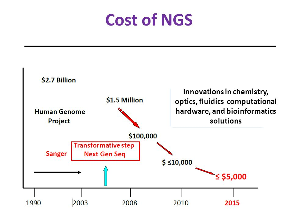 Cost of NGS Innovations in chemistry, optics, fluidics computational hardware, and bioinformatics solutions.