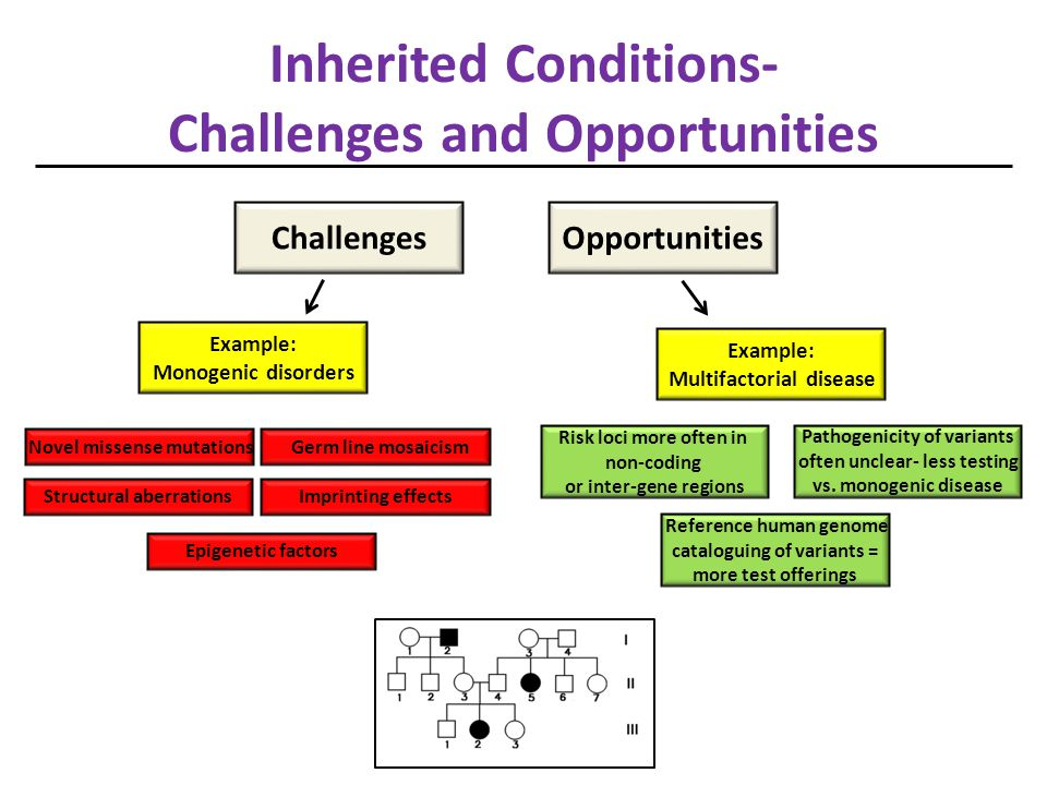 Inherited Conditions- Challenges and Opportunities