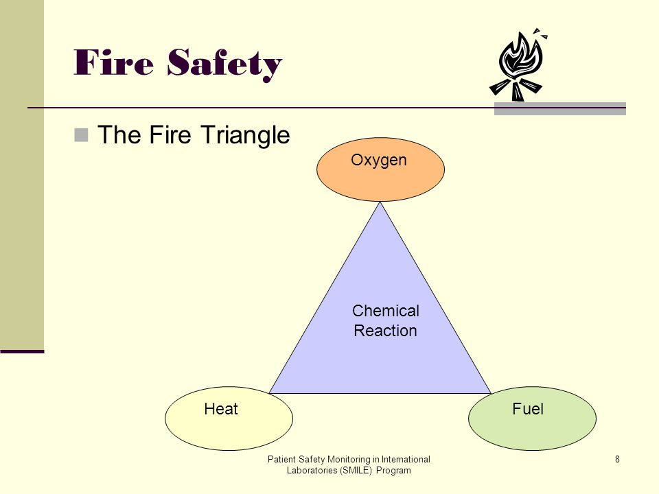 Fire Safety The Fire Triangle Reaction Heat Oxygen Fuel Chemical