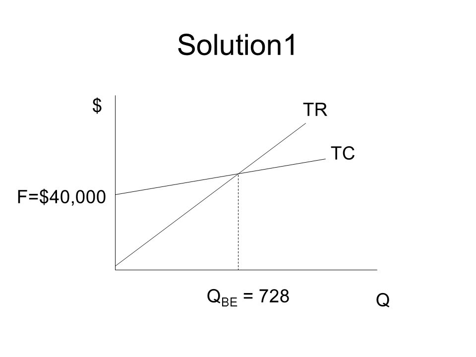 Solution1 $ TR TC F=$40,000 QBE = 728 Q