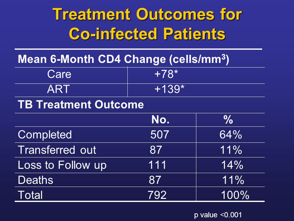 Treatment Outcomes for Co-infected Patients