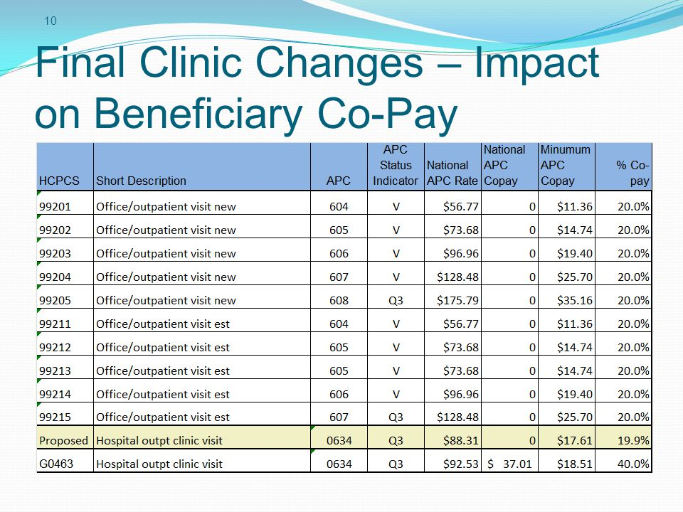 Final Clinic Changes – Impact on Beneficiary Co-Pay