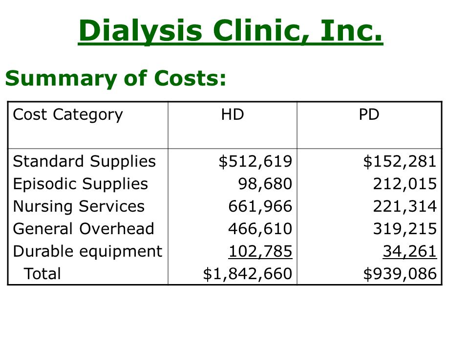 Dialysis Clinic, Inc. Summary of Costs: Cost Category HD PD