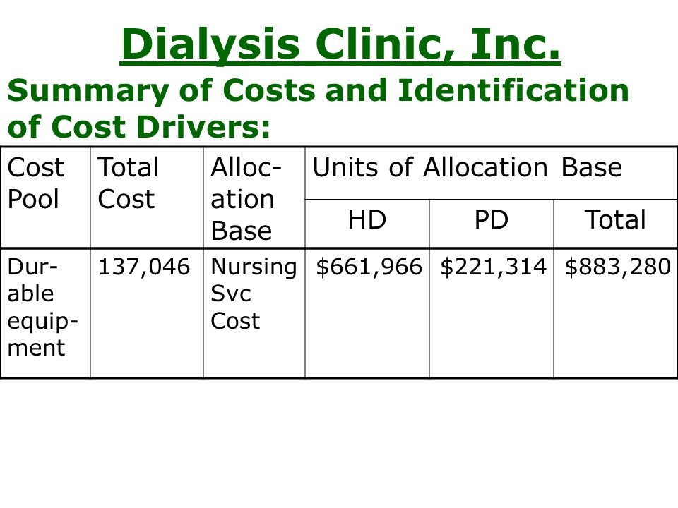 Dialysis Clinic, Inc. Summary of Costs and Identification of Cost Drivers: Cost Pool. Total Cost.