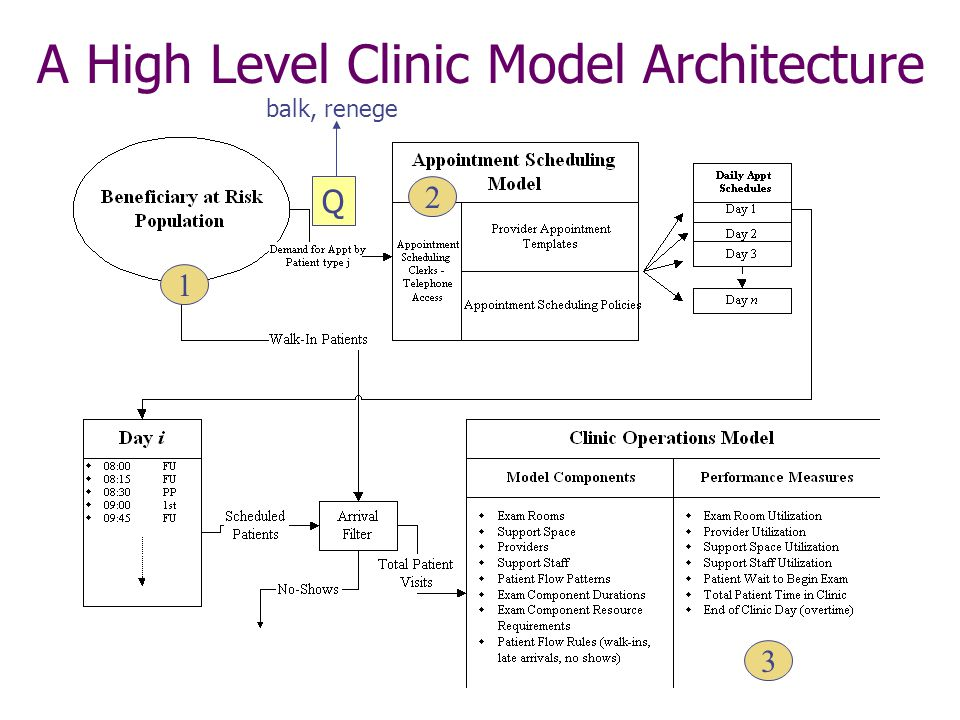 A High Level Clinic Model Architecture