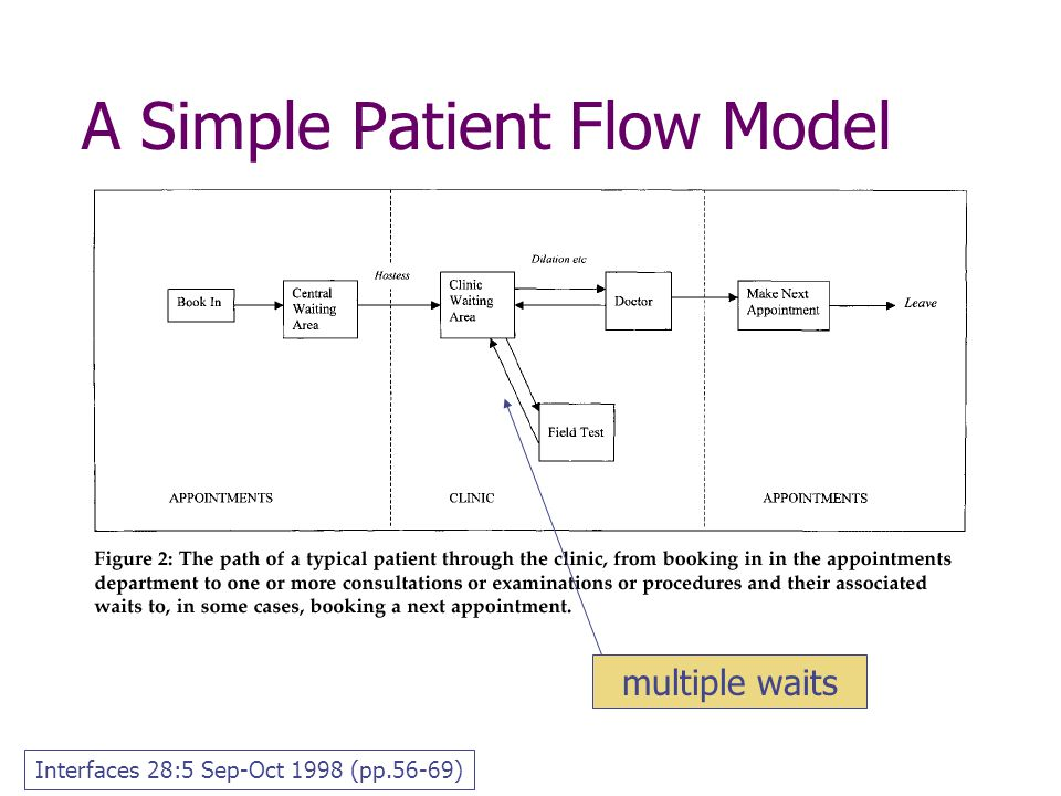 A Simple Patient Flow Model