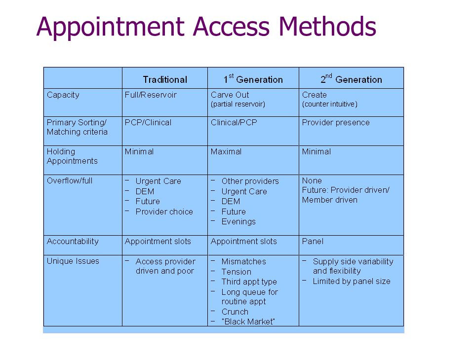 Appointment Access Methods