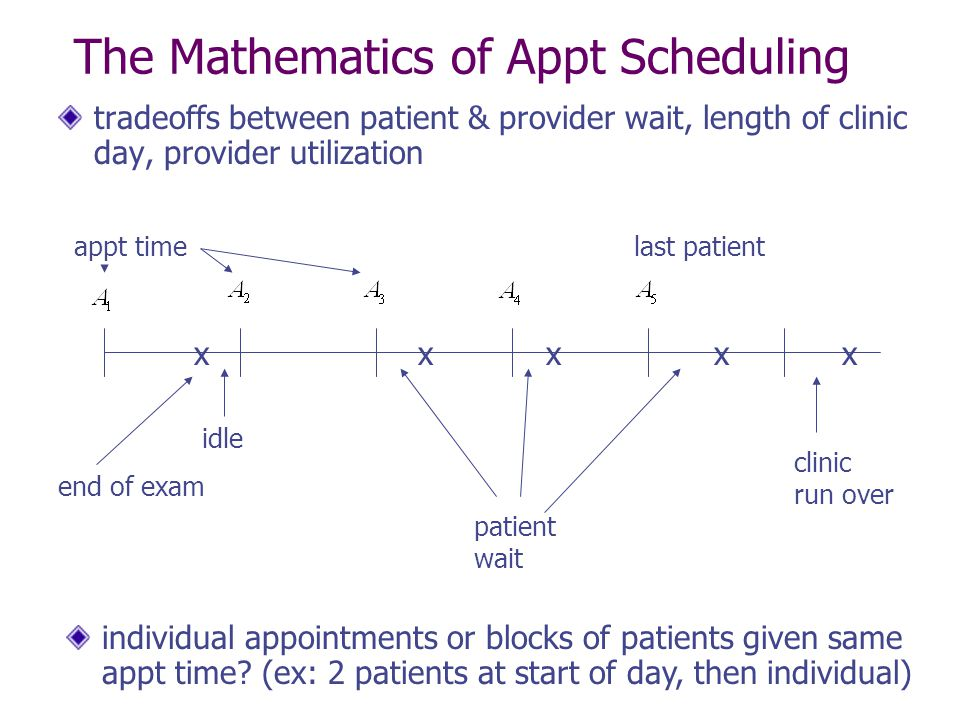 The Mathematics of Appt Scheduling