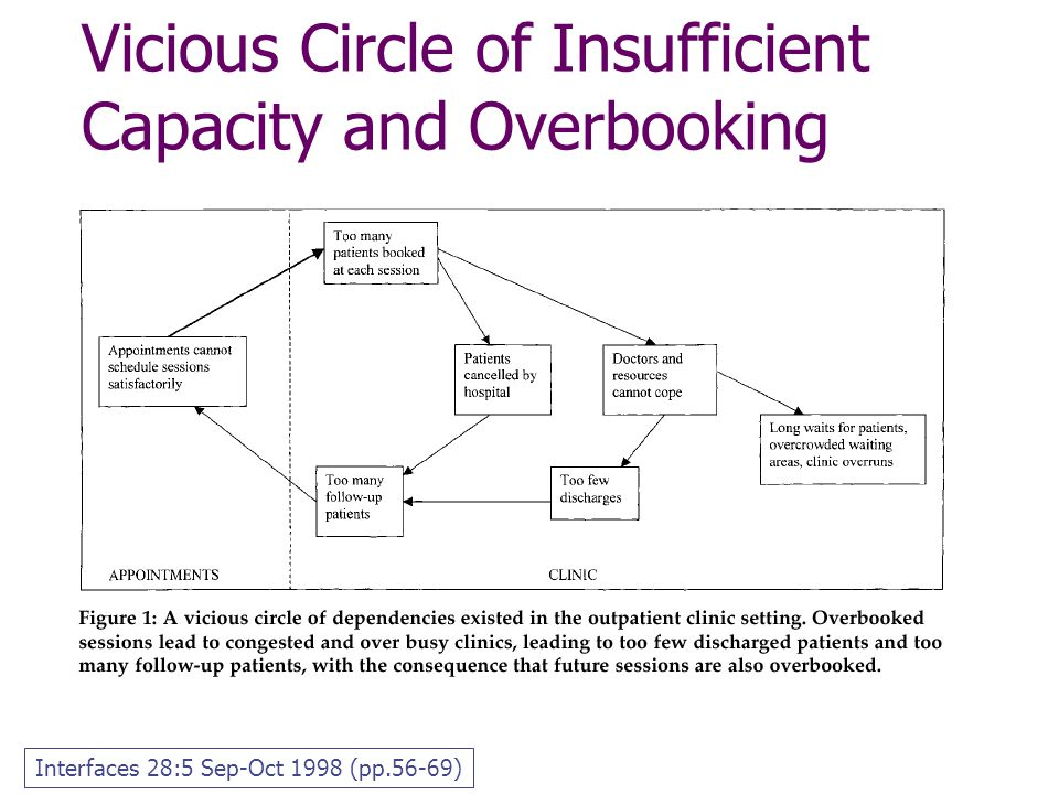 Vicious Circle of Insufficient Capacity and Overbooking