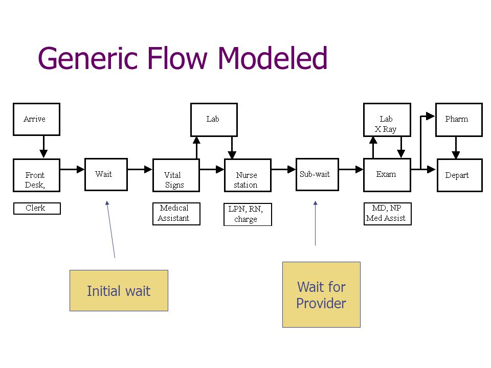 Generic Flow Modeled Wait for Provider Initial wait
