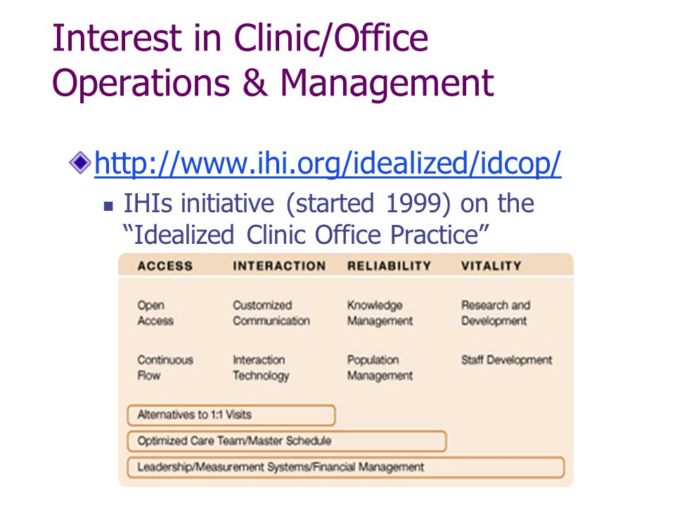 Interest in Clinic/Office Operations & Management