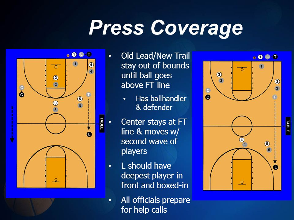 Press Coverage Old Lead/New Trail stay out of bounds until ball goes above FT line. Has ballhandler & defender.