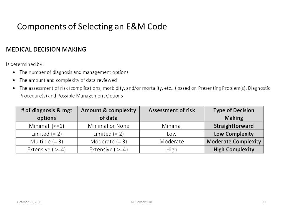 Components of Selecting an E&M Code