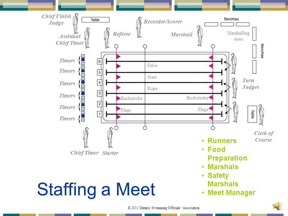 Staffing a Meet { { { { { { Runners Food Preparation Marshals