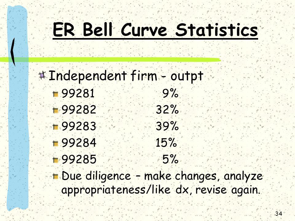ER Bell Curve Statistics