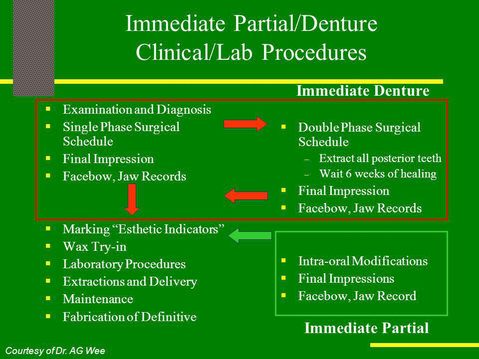 Immediate Partial/Denture Clinical/Lab Procedures