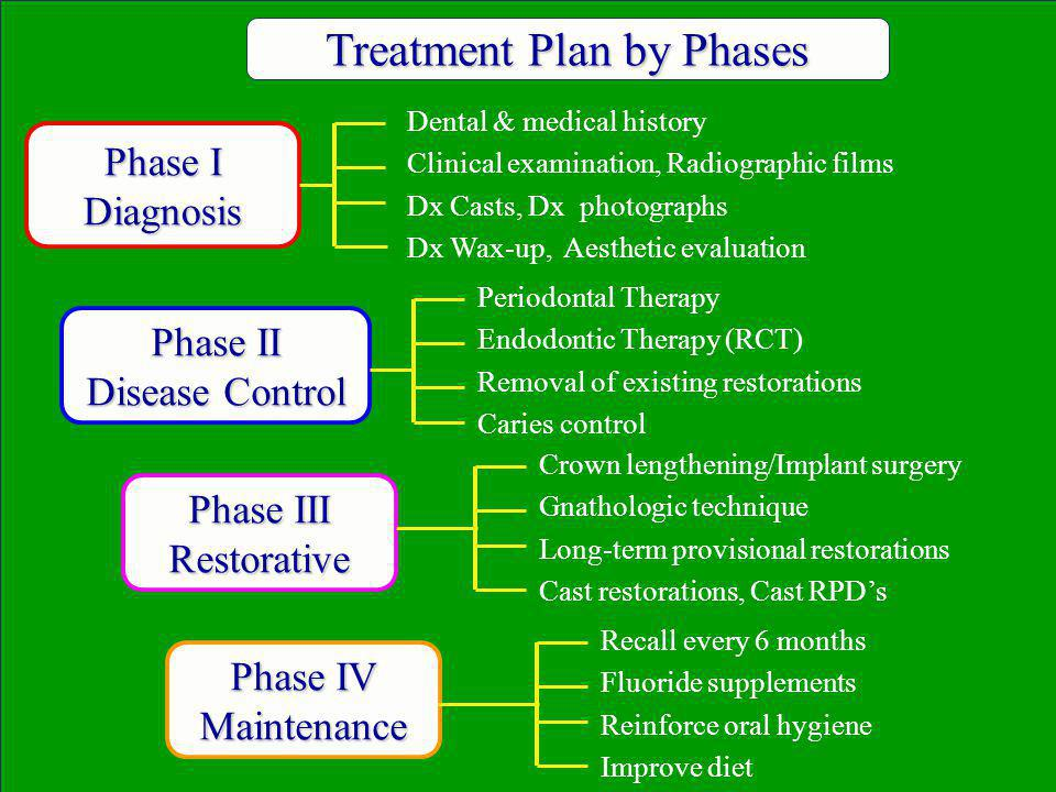 Treatment Plan by Phases