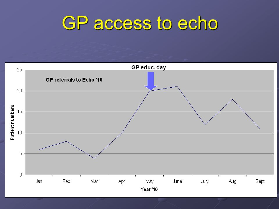 GP access to echo GP educ. day GP Educ. day