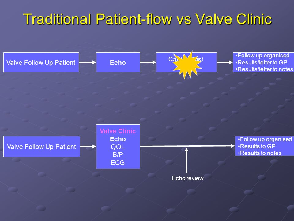Traditional Patient-flow vs Valve Clinic