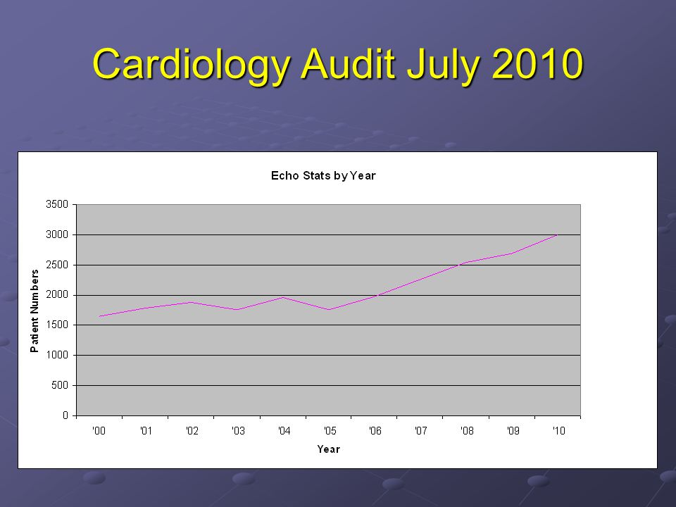 Cardiology Audit July 2010