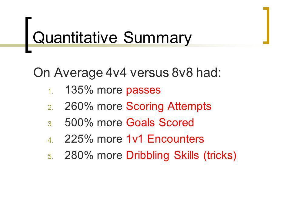 Quantitative Summary On Average 4v4 versus 8v8 had: 135% more passes