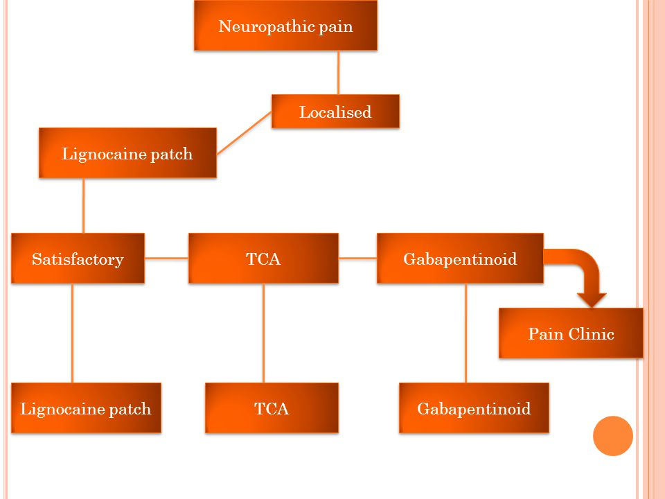 Neuropathic pain Localised. Lignocaine patch. Satisfactory. TCA. Gabapentinoid. Pain Clinic. Lignocaine patch.