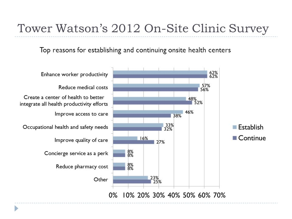 Tower Watson's 2012 On-Site Clinic Survey