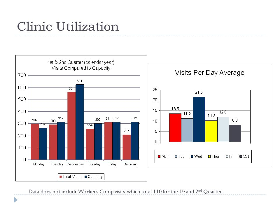 Clinic Utilization Data does not include Workers Comp visits which total 110 for the 1st and 2nd Quarter.