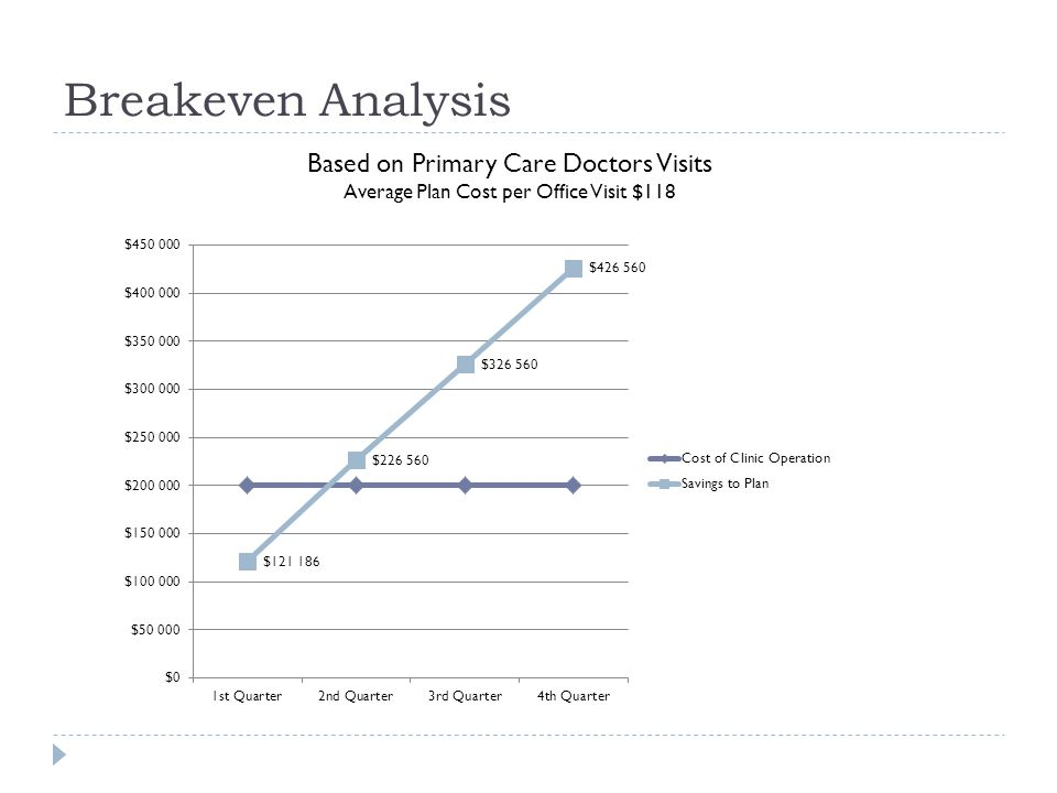 Breakeven Analysis Based on Primary Care Doctors Visits
