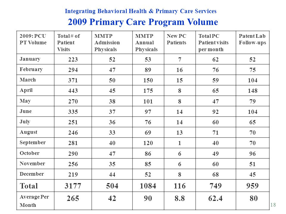 2009 Primary Care Program Volume