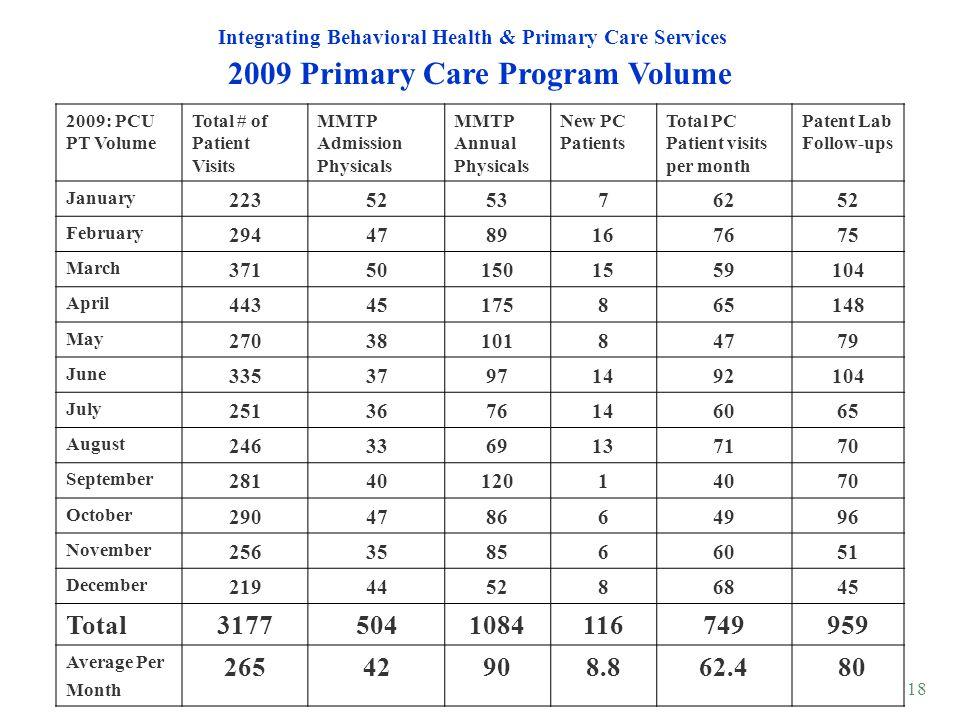 2009 Primary Care Program Volume