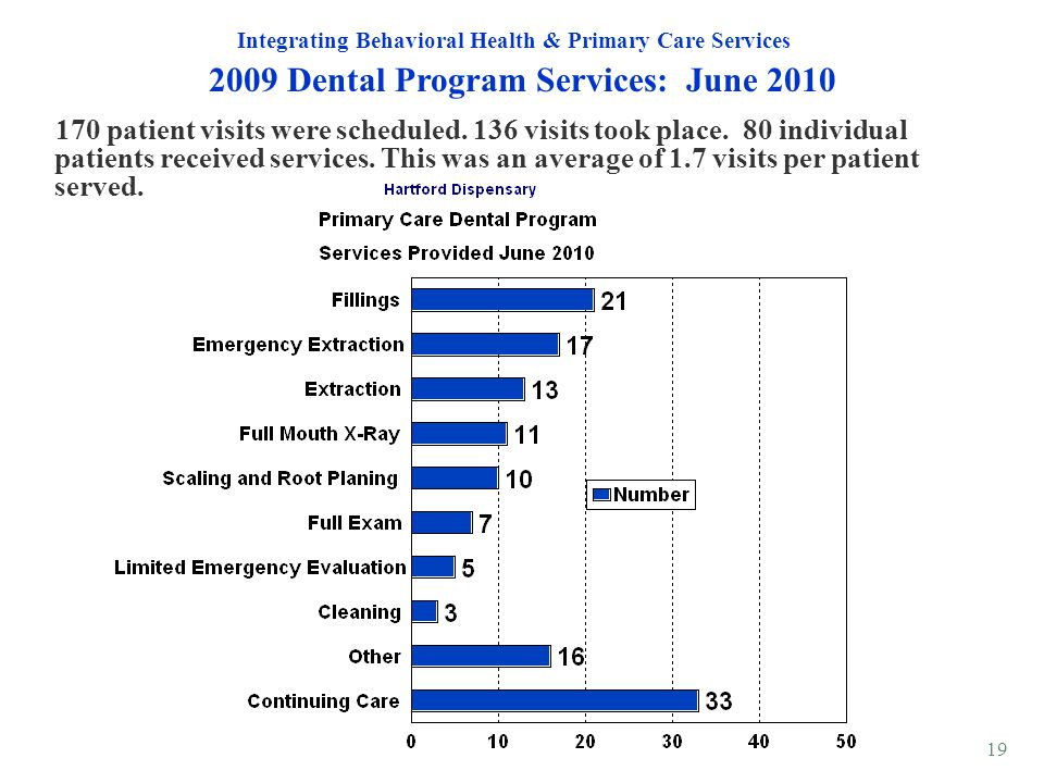 2009 Dental Program Services: June 2010